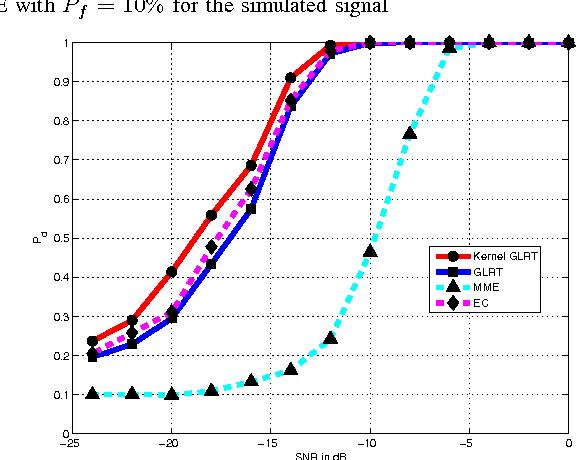 Figure 4 for Spectrum Sensing for Cognitive Radio Using Kernel-Based Learning