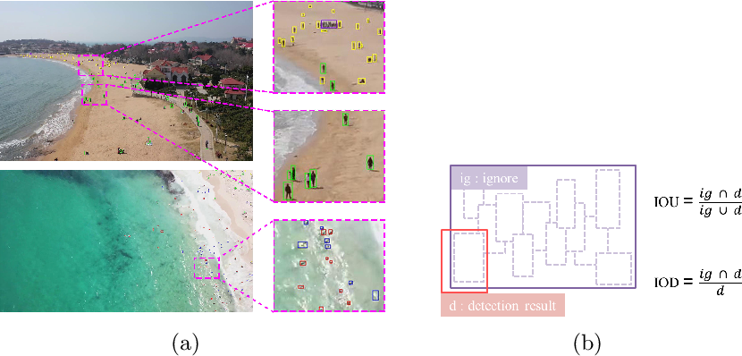 Figure 1 for The 1st Tiny Object Detection Challenge:Methods and Results