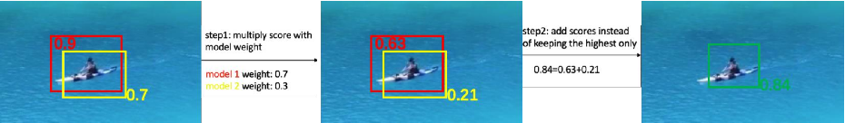 Figure 4 for The 1st Tiny Object Detection Challenge:Methods and Results