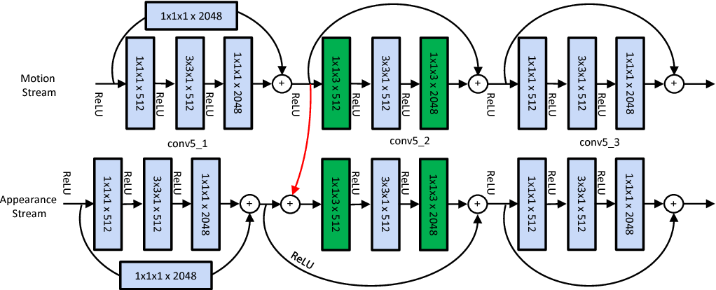 Figure 3 for Spatiotemporal Residual Networks for Video Action Recognition