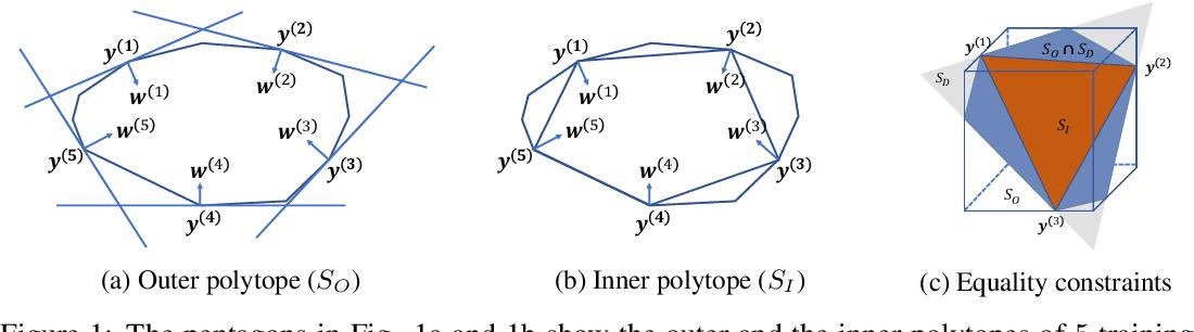 Figure 1 for An Integer Linear Programming Framework for Mining Constraints from Data