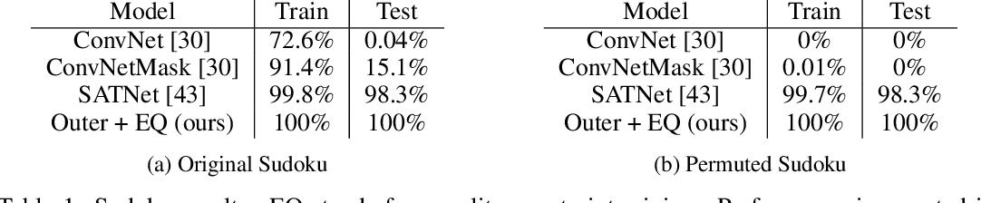 Figure 2 for An Integer Linear Programming Framework for Mining Constraints from Data