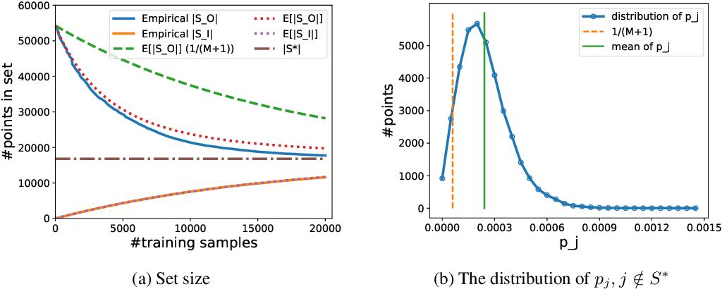 Figure 4 for An Integer Linear Programming Framework for Mining Constraints from Data