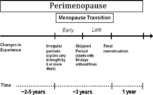 Figure 1 from Progesterone for Symptomatic Perimenopause Treatment