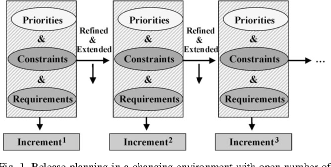 Software release planning an evolutionary and iterative approach figure 1 ccuart Images