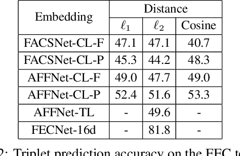 Figure 4 for A Compact Embedding for Facial Expression Similarity