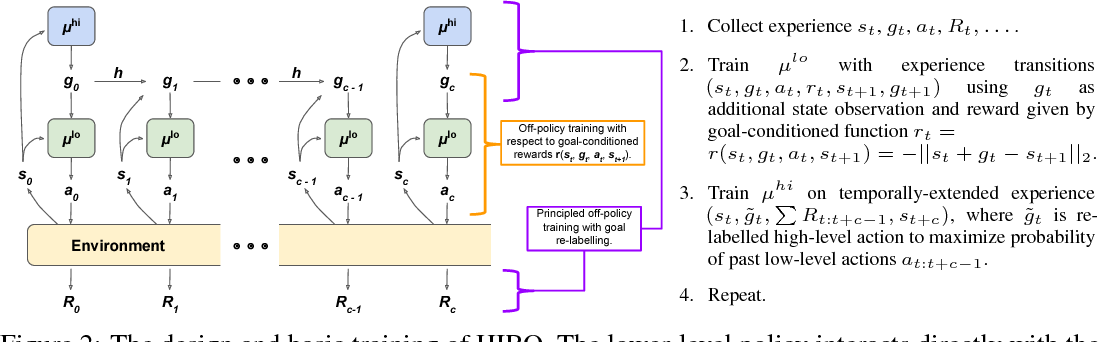 Figure 3 for Data-Efficient Hierarchical Reinforcement Learning