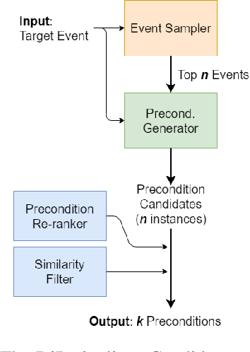 Figure 2 for Toward Diverse Precondition Generation