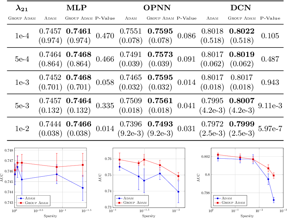 Figure 2 for Adaptive Optimizers with Sparse Group Lasso for Neural Networks in CTR Prediction