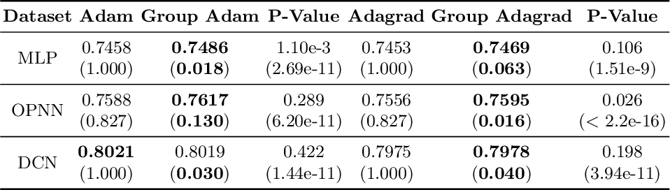 Figure 3 for Adaptive Optimizers with Sparse Group Lasso for Neural Networks in CTR Prediction
