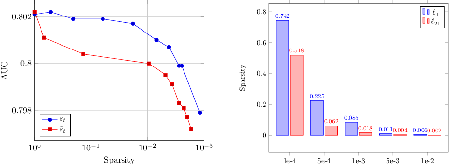 Figure 4 for Adaptive Optimizers with Sparse Group Lasso for Neural Networks in CTR Prediction