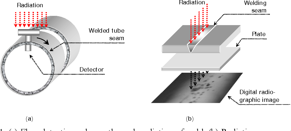 Figure 1 From Segmentation Of Welding Defects Using A Robust