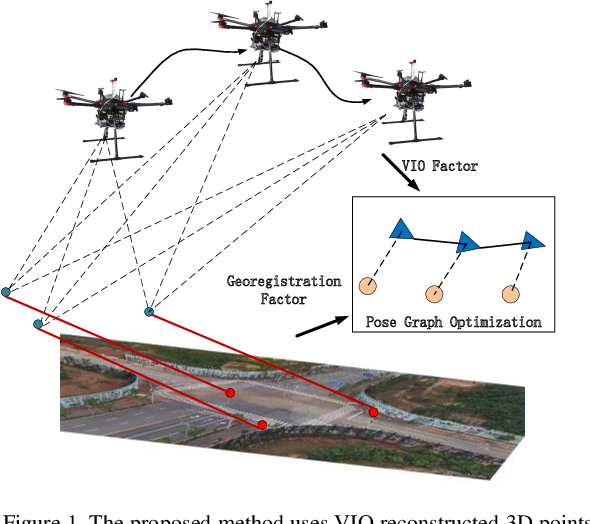 Figure 1 for Precise Visual-Inertial Localization for UAV with the Aid of A 2D Georeferenced Map