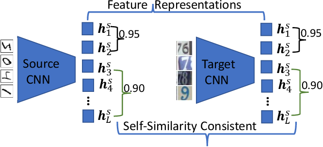 Figure 1 for Towards Self-similarity Consistency and Feature Discrimination for Unsupervised Domain Adaptation