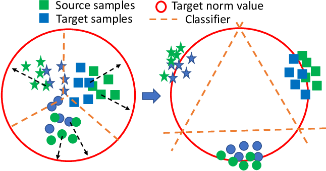 Figure 3 for Towards Self-similarity Consistency and Feature Discrimination for Unsupervised Domain Adaptation