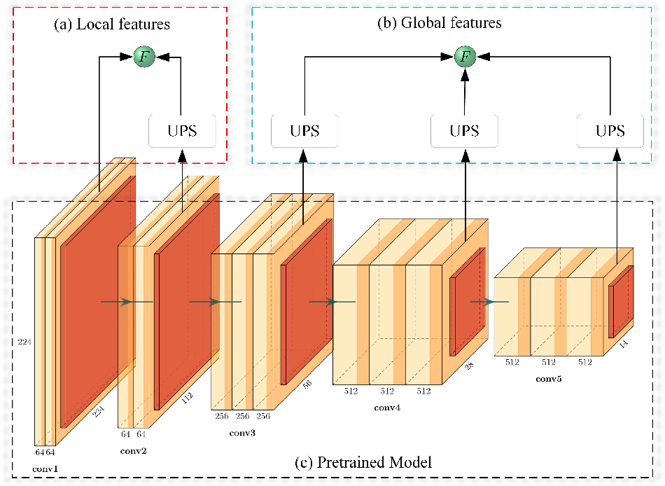 Figure 3 for Cross-Modal Image Fusion Theory Guided by Subjective Visual Attention