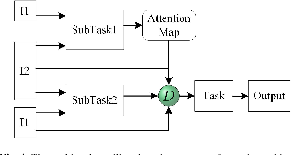 Figure 4 for Cross-Modal Image Fusion Theory Guided by Subjective Visual Attention