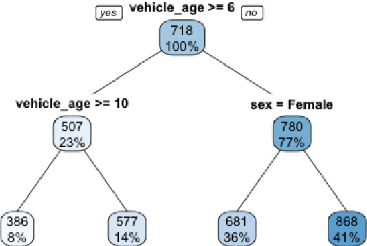 Figure 1 for Towards Explainability of Machine Learning Models in Insurance Pricing