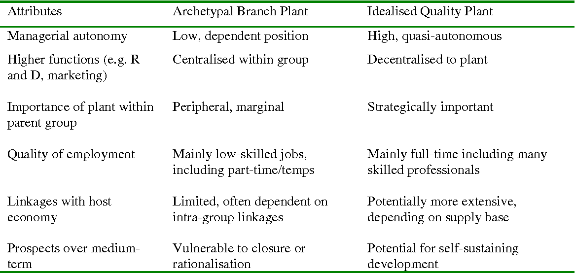 branch plant economy