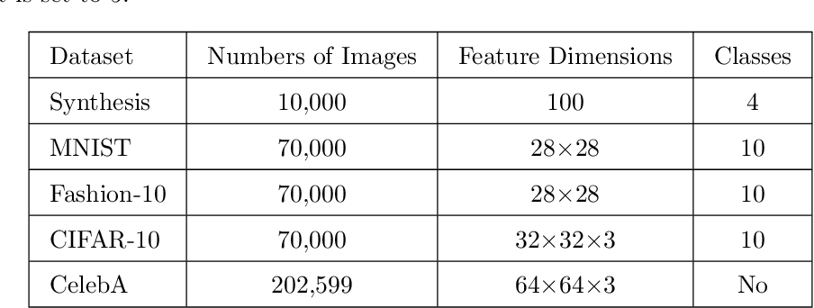 Figure 2 for Label-Removed Generative Adversarial Networks Incorporating with K-Means