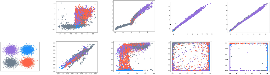 Figure 3 for Label-Removed Generative Adversarial Networks Incorporating with K-Means
