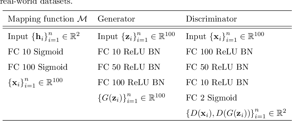 Figure 4 for Label-Removed Generative Adversarial Networks Incorporating with K-Means