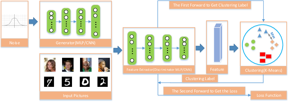 Figure 1 for Label-Removed Generative Adversarial Networks Incorporating with K-Means