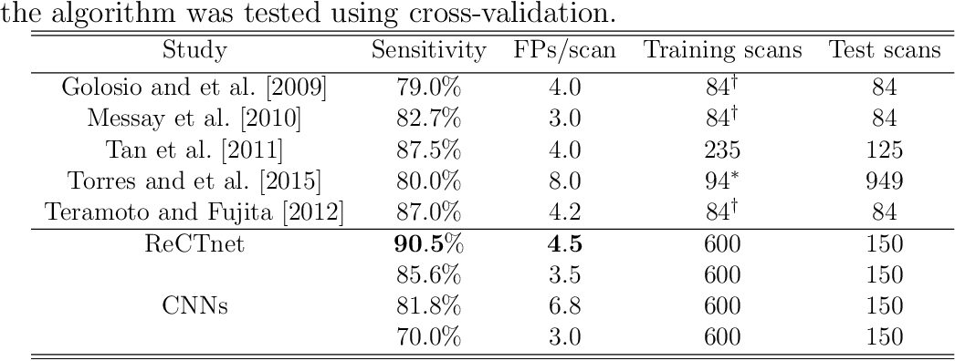 Figure 2 for Recurrent Convolutional Networks for Pulmonary Nodule Detection in CT Imaging