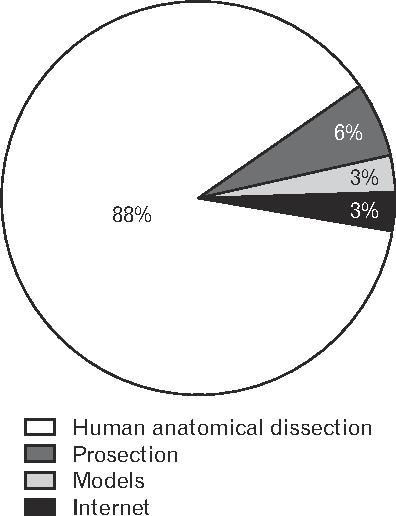 Figure 2 From Venezuelan Surgeons View Concerning Teaching Human