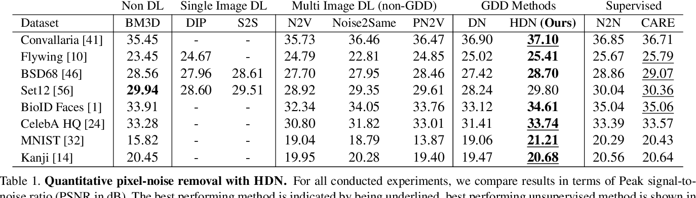 Figure 2 for Removing Pixel Noises and Spatial Artifacts with Generative Diversity Denoising Methods