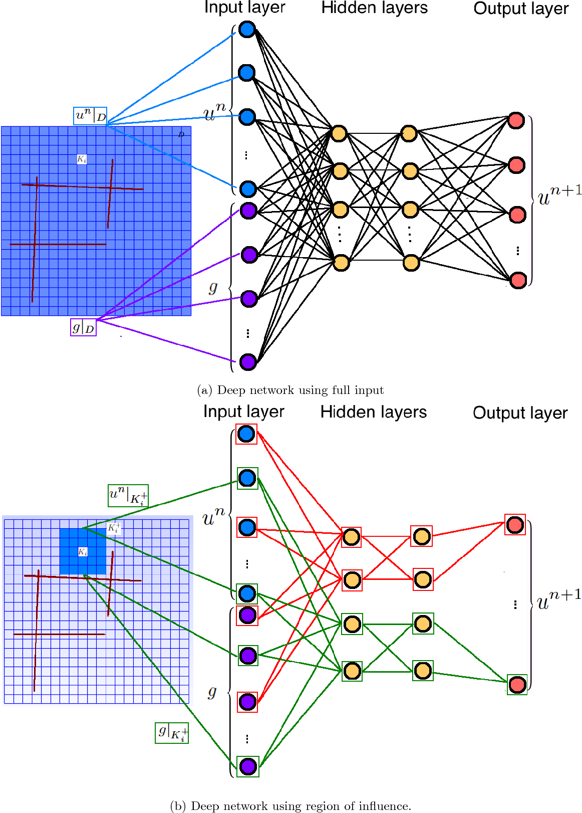 Figure 2 for Deep Multiscale Model Learning
