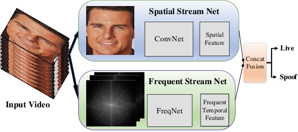 Figure 1 for Deep Frequent Spatial Temporal Learning for Face Anti-Spoofing