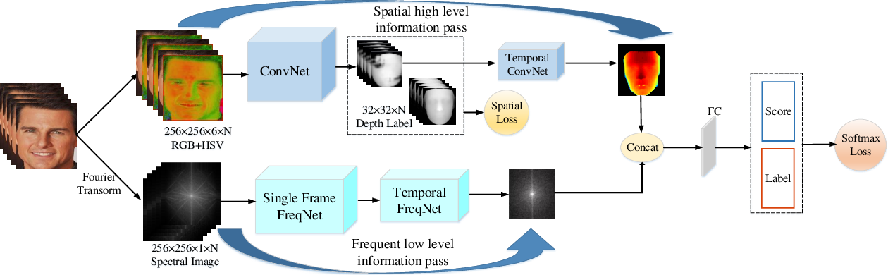 Figure 3 for Deep Frequent Spatial Temporal Learning for Face Anti-Spoofing
