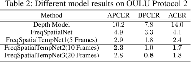 Figure 4 for Deep Frequent Spatial Temporal Learning for Face Anti-Spoofing