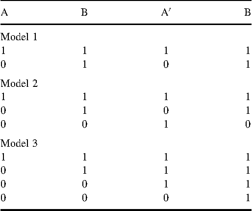 Figure 2 from Bayesian analysis of data from single case