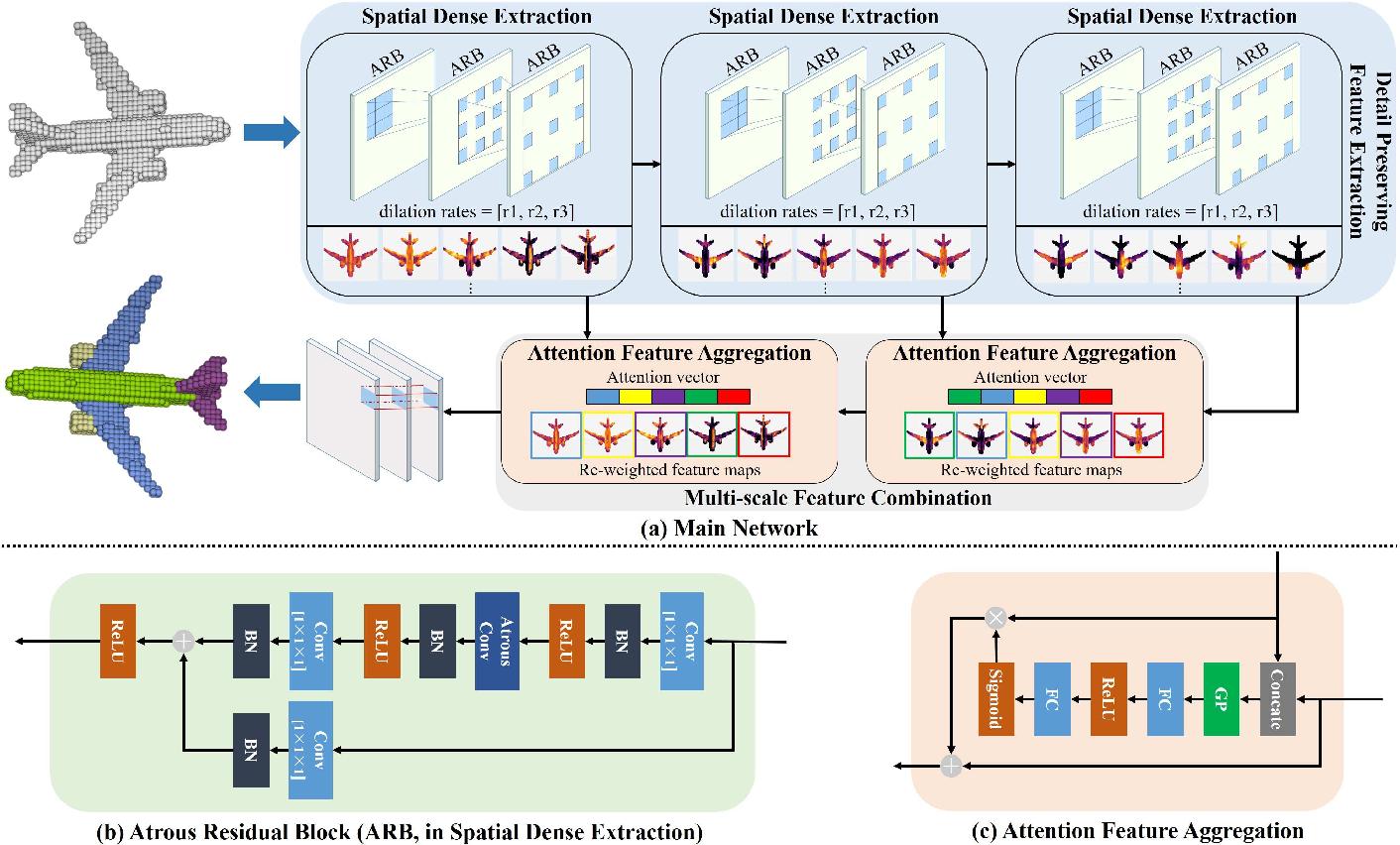 Figure 1 for VoxSegNet: Volumetric CNNs for Semantic Part Segmentation of 3D Shapes