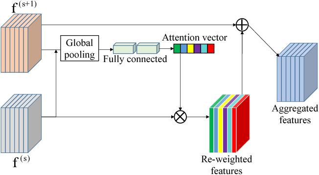 Figure 4 for VoxSegNet: Volumetric CNNs for Semantic Part Segmentation of 3D Shapes