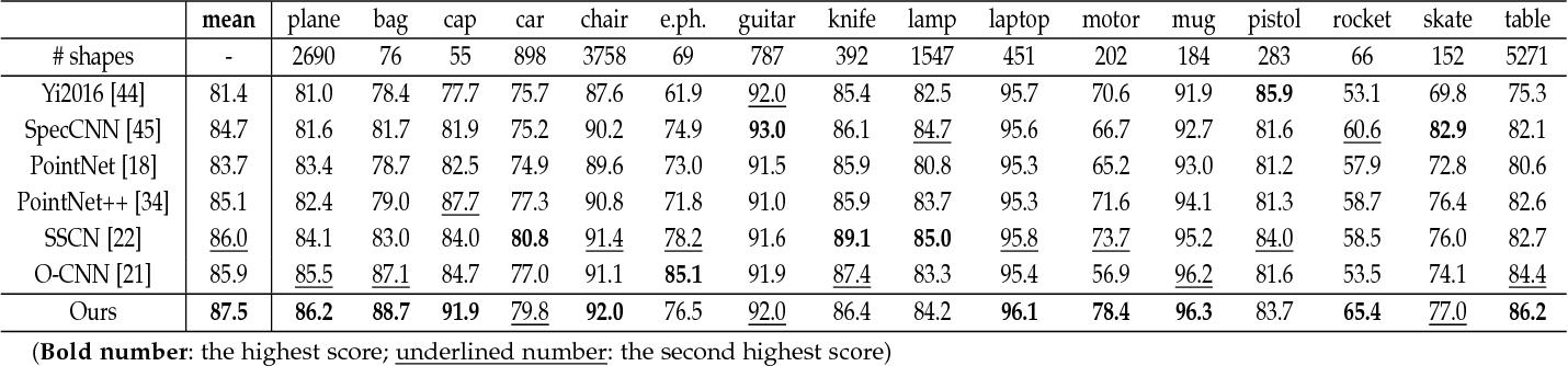 Figure 2 for VoxSegNet: Volumetric CNNs for Semantic Part Segmentation of 3D Shapes
