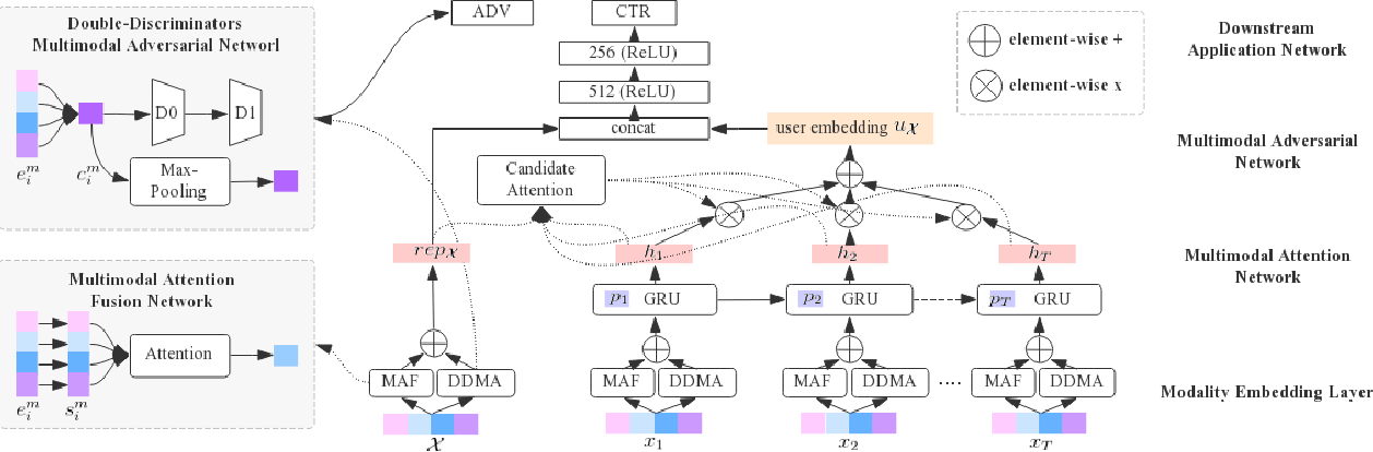 Figure 1 for Adversarial Multimodal Representation Learning for Click-Through Rate Prediction