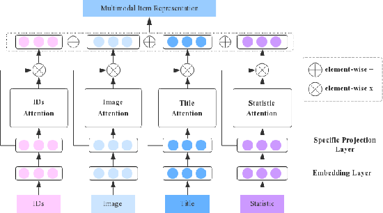 Figure 3 for Adversarial Multimodal Representation Learning for Click-Through Rate Prediction