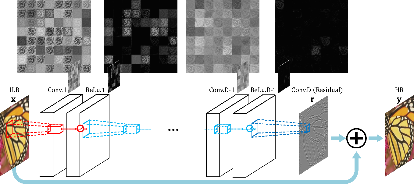Figure 3 for Accurate Image Super-Resolution Using Very Deep Convolutional Networks