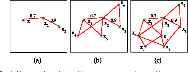 Figure 2 for Robust Ensemble Clustering Using Probability Trajectories
