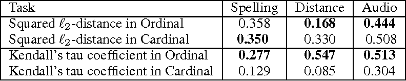 Figure 4 for When is it Better to Compare than to Score?