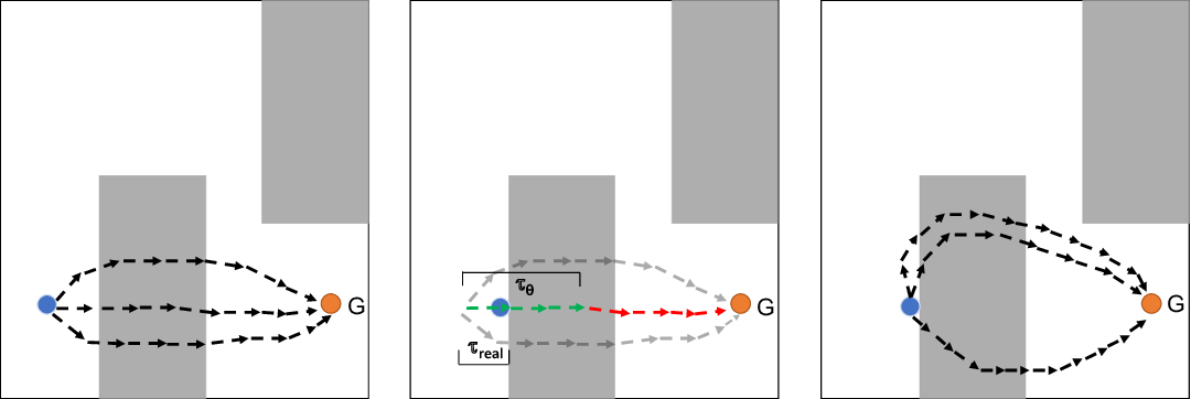 Figure 1 for Model Based Planning with Energy Based Models
