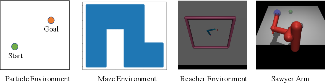 Figure 3 for Model Based Planning with Energy Based Models