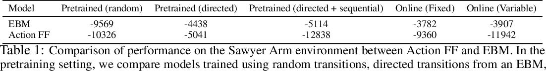 Figure 2 for Model Based Planning with Energy Based Models