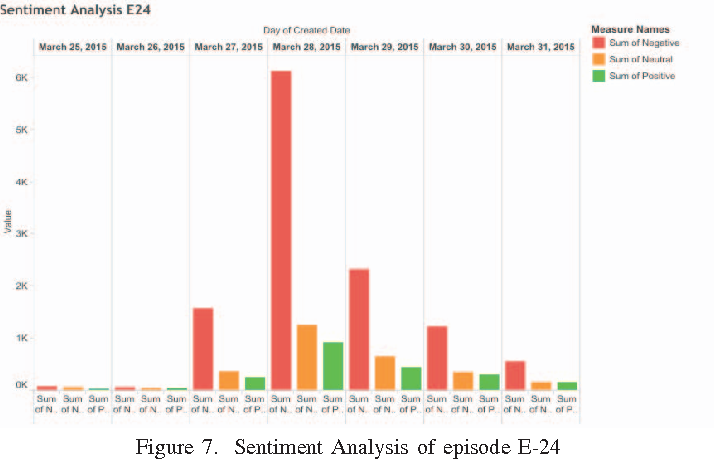 Figure 7 from TV ratings vs  social media engagement: Big social