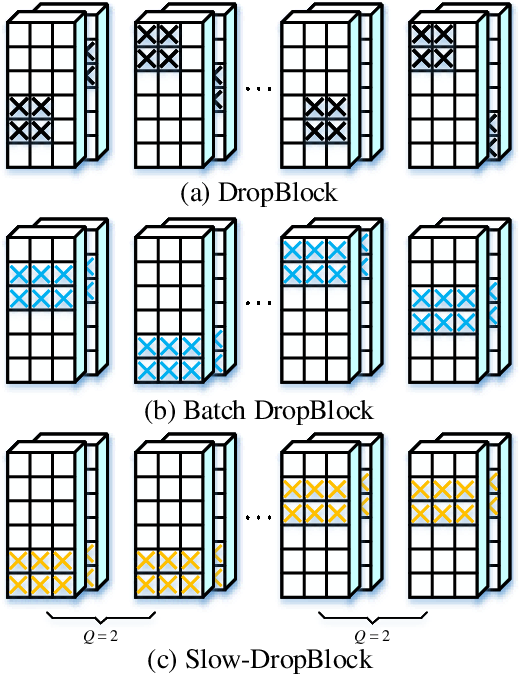 Figure 2 for Diversity-Achieving Slow-DropBlock Network for Person Re-Identification