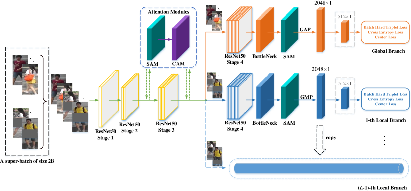 Figure 3 for Diversity-Achieving Slow-DropBlock Network for Person Re-Identification