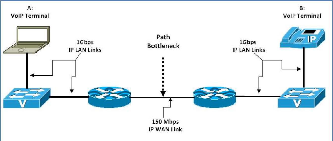 PDF] Deployment of VoIP Technology: QoS Concerns - Semantic